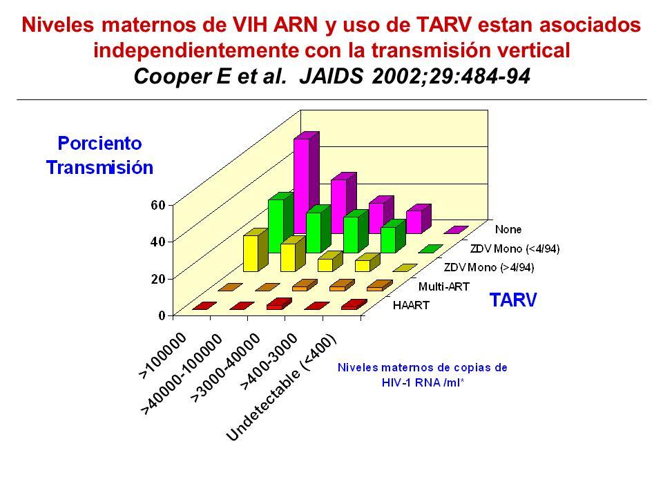 Niveles maternos de VIH ARN y uso de TARV estan asociados independientemente con la transmisión vertical