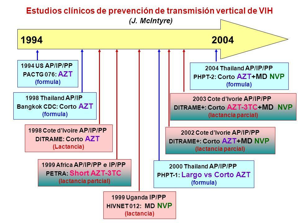 Estudios clínicos de prevención de transmisión vertical de VIH