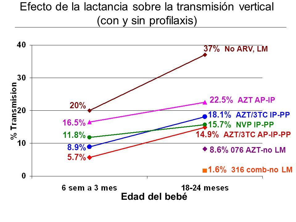 Efecto de la lactancia sobre la transmisión vertical (con y sin profilaxis)