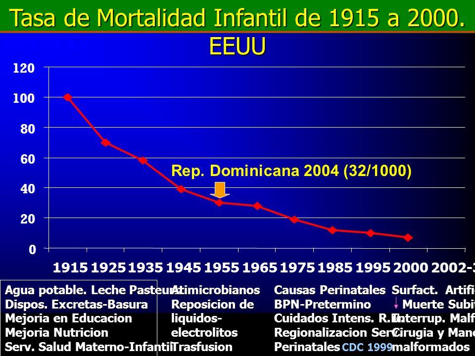 Tasa de Mortalidad Infantil de 1915 a 2000. EEUU