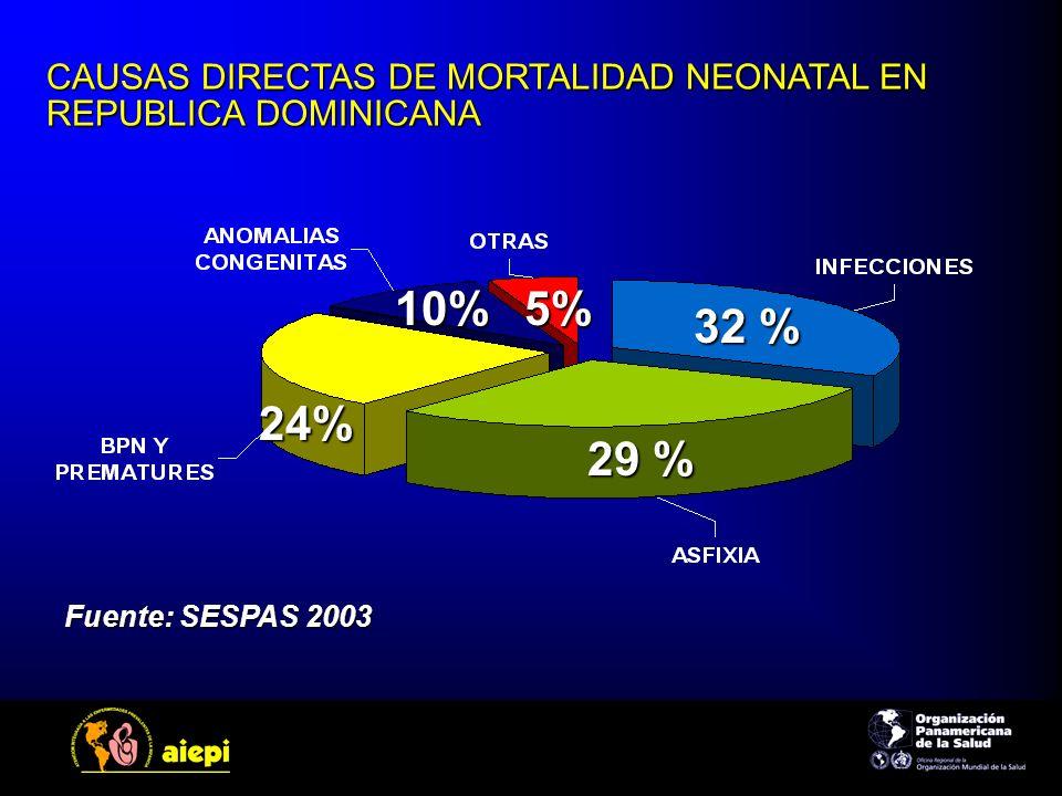 CAUSAS DIRECTAS DE MORTALIDAD NEONATAL EN REPUBLICA DOMINICANA
