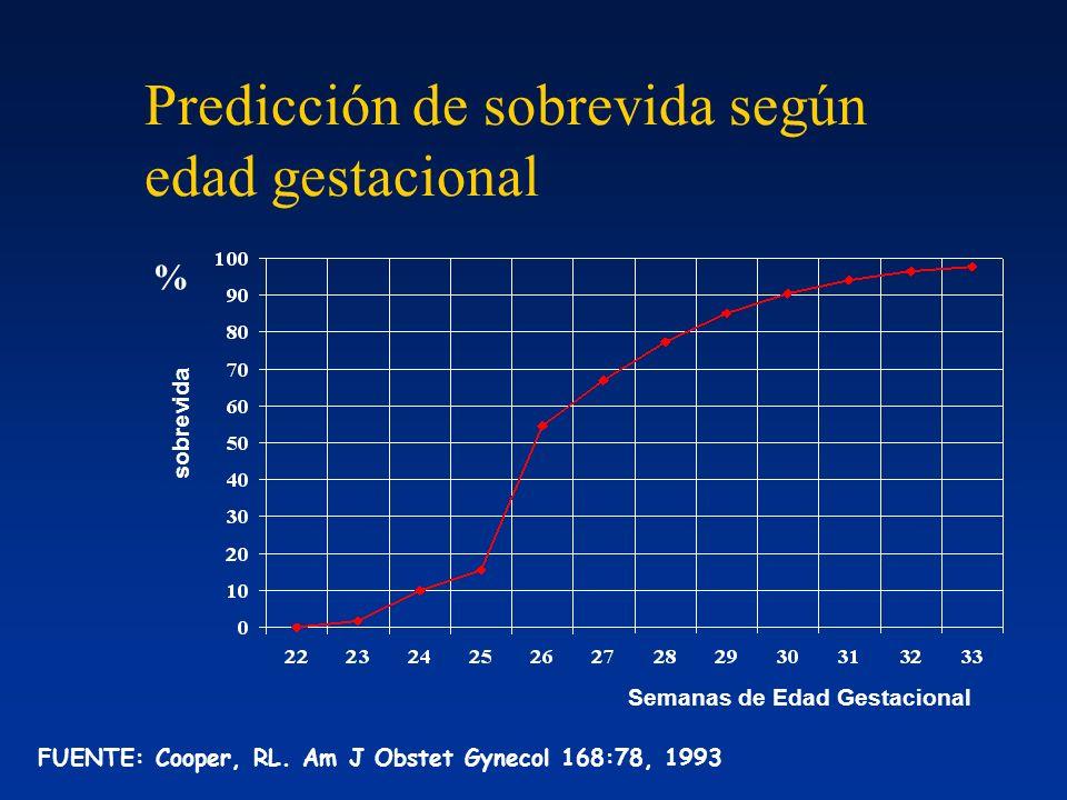 Predicción de sobrevida según edad gestacional