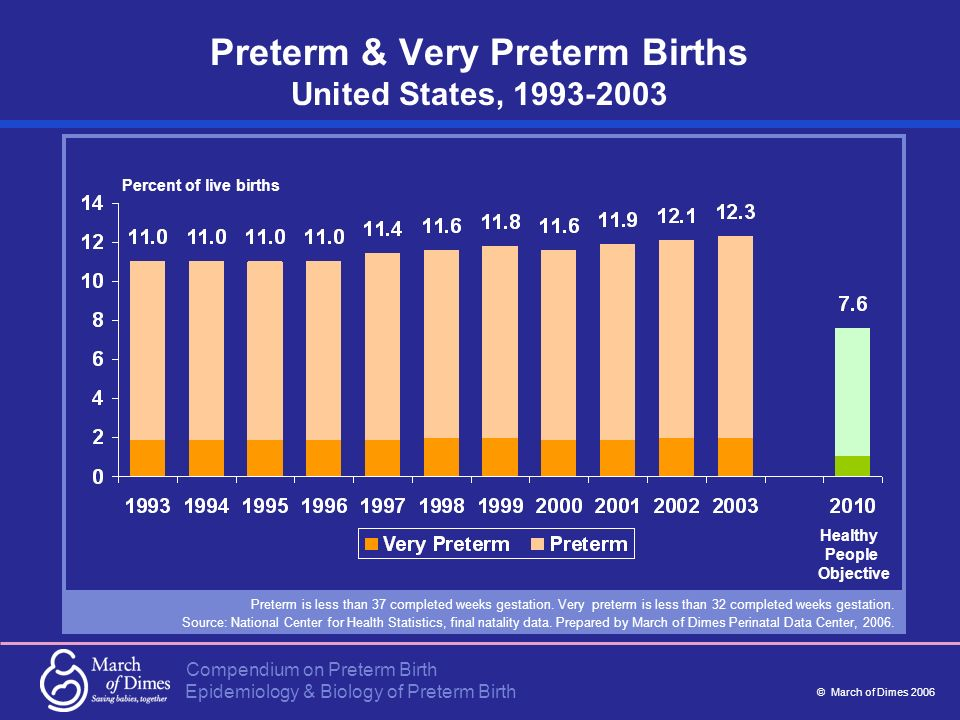 Preterm & Very Preterm Births United States, 1993-2003