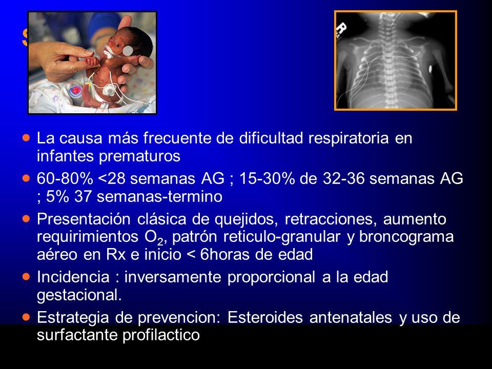 SDR La causa más frecuente de dificultad respiratoria en infantes prematuros.