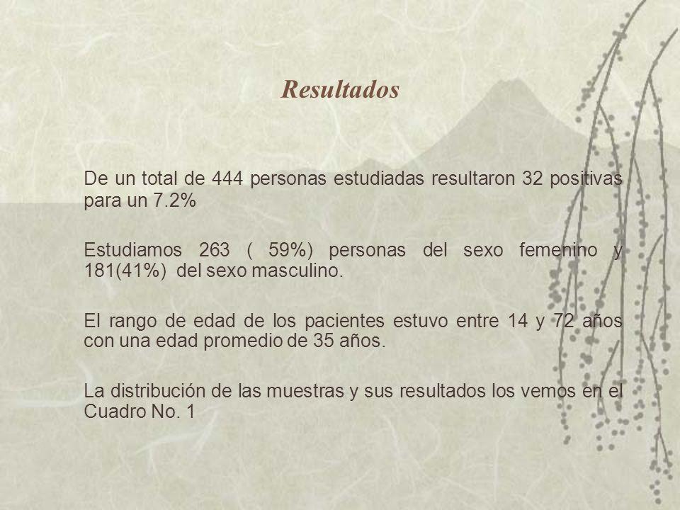 Resultados De un total de 444 personas estudiadas resultaron 32 positivas para un 7.2%