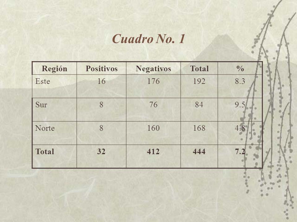 Cuadro No. 1 Región Positivos Negativos Total % Este 16 176 192 8.3