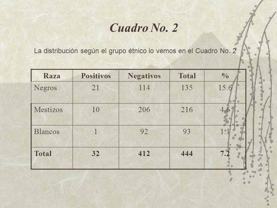 Cuadro No. 2 Raza Positivos Negativos Total % Negros 21 114 135 15.6