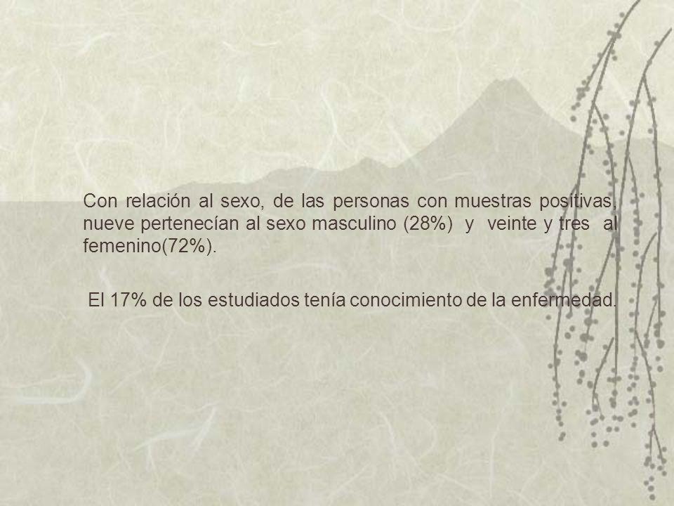 Con relación al sexo, de las personas con muestras positivas, nueve pertenecían al sexo masculino (28%) y veinte y tres al femenino(72%).
