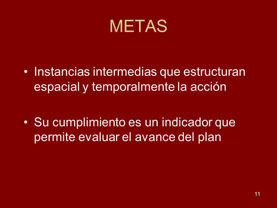 METAS Instancias intermedias que estructuran espacial y temporalmente la acción.