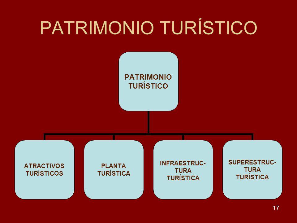 PATRIMONIO TURÍSTICO
