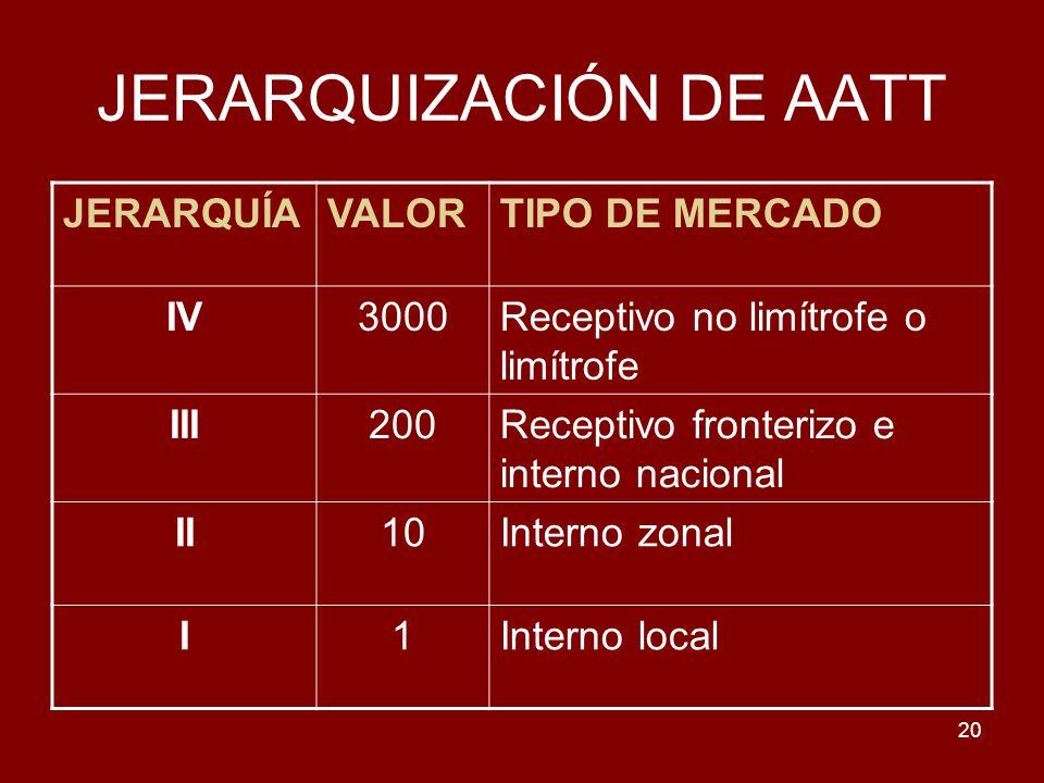 JERARQUIZACIÓN DE AATT