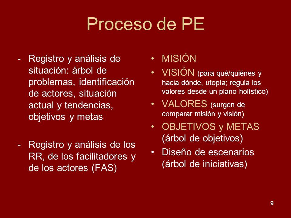Proceso de PE Registro y análisis de situación: árbol de problemas, identificación de actores, situación actual y tendencias, objetivos y metas.