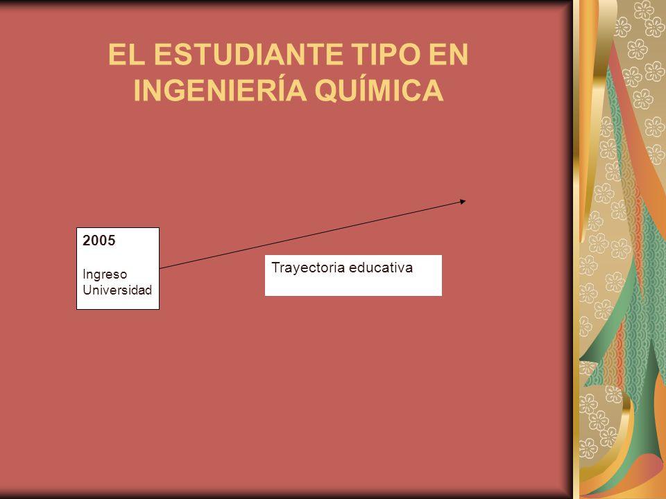 EL ESTUDIANTE TIPO EN INGENIERÍA QUÍMICA