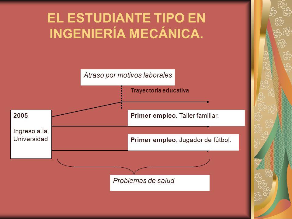 EL ESTUDIANTE TIPO EN INGENIERÍA MECÁNICA.