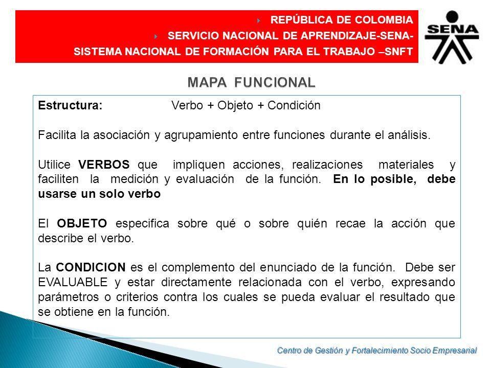 MAPA FUNCIONAL Estructura: Verbo + Objeto + Condición
