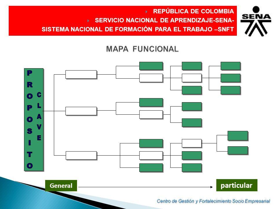 PROPOSITO CLAVE MAPA FUNCIONAL particular General