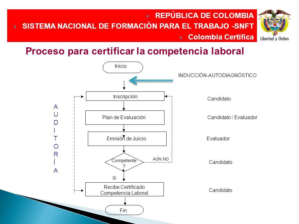 Proceso para certificar la competencia laboral