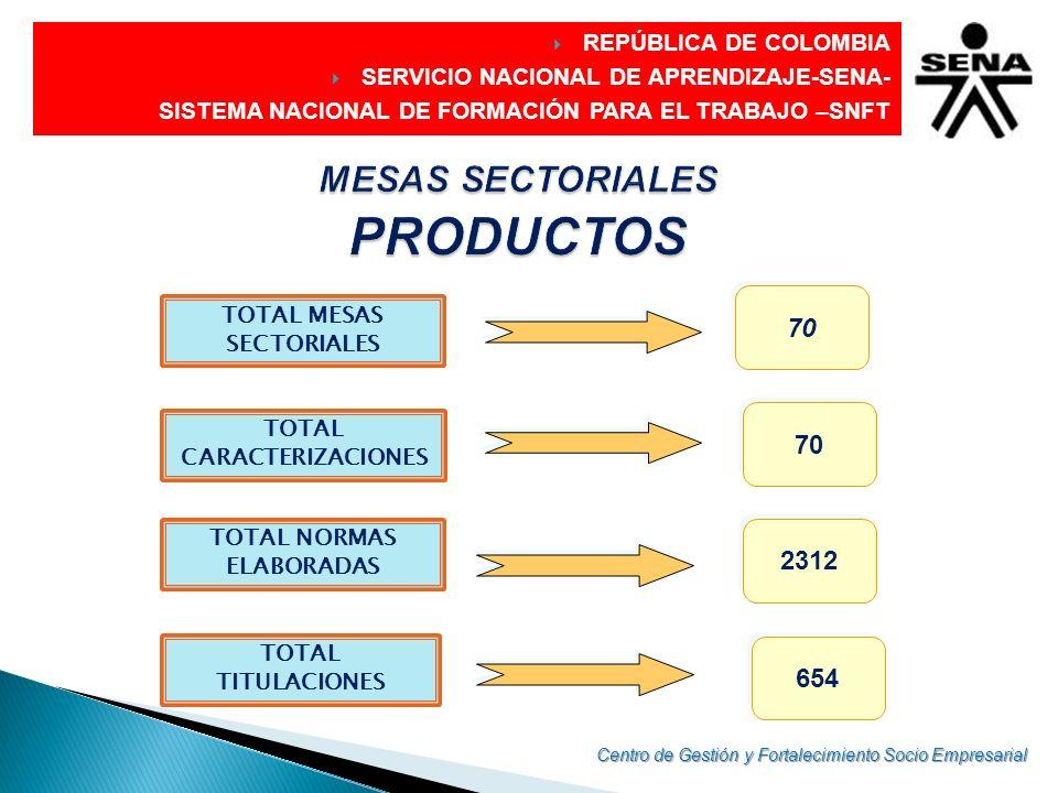 MESAS SECTORIALES PRODUCTOS