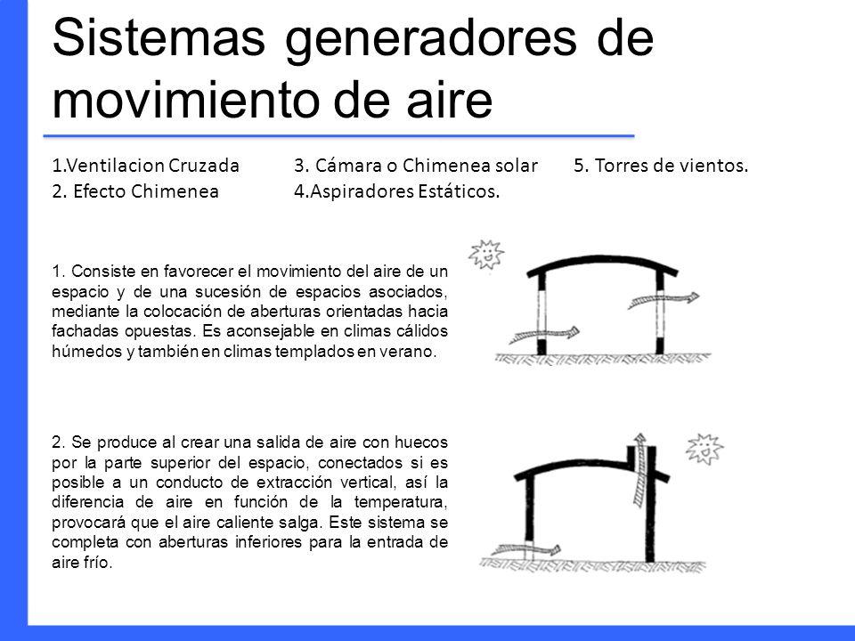 Sistemas generadores de movimiento de aire