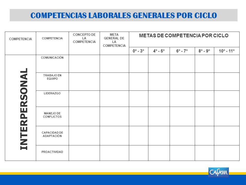 COMPETENCIAS LABORALES GENERALES POR CICLO