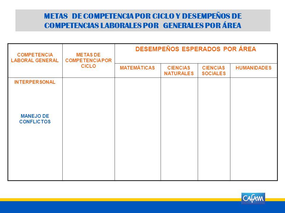 COMPETENCIA LABORAL GENERAL METAS DE COMPETENCIA POR CICLO