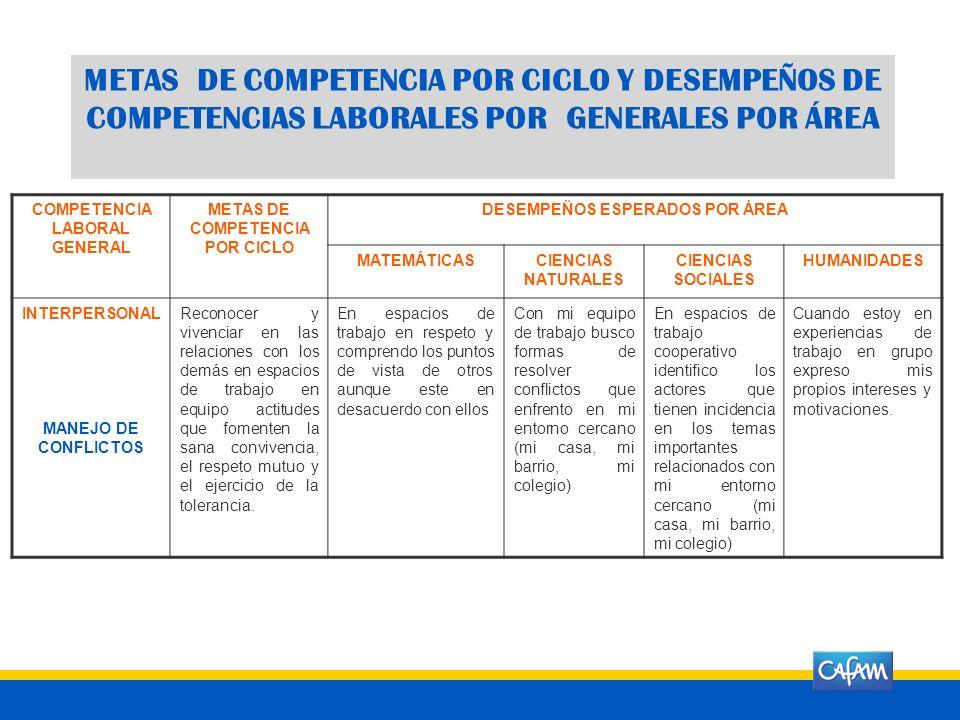 METAS DE COMPETENCIA POR CICLO Y DESEMPEÑOS DE COMPETENCIAS LABORALES POR GENERALES POR ÁREA