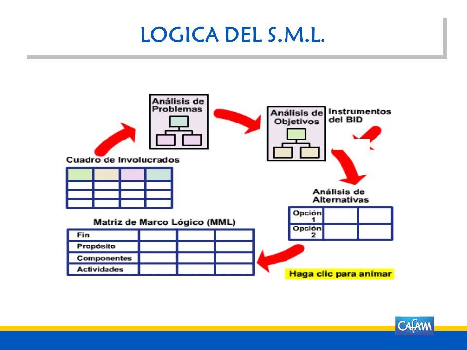 LOGICA DEL S.M.L.