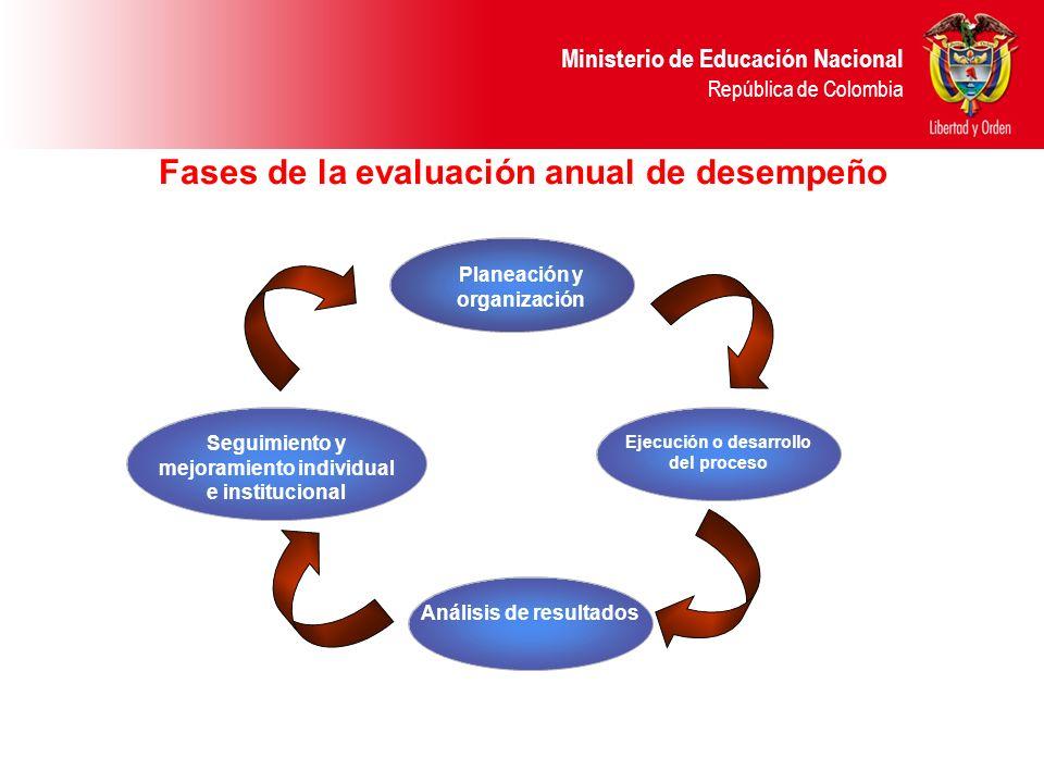 Fases de la evaluación anual de desempeño
