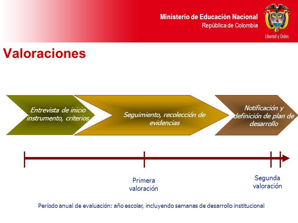Valoraciones Notificación y definición de plan de desarrollo