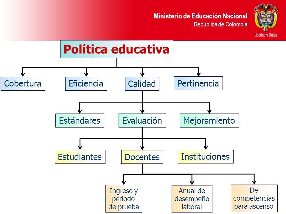 Política educativa Cobertura Calidad Eficiencia Pertinencia Estándares