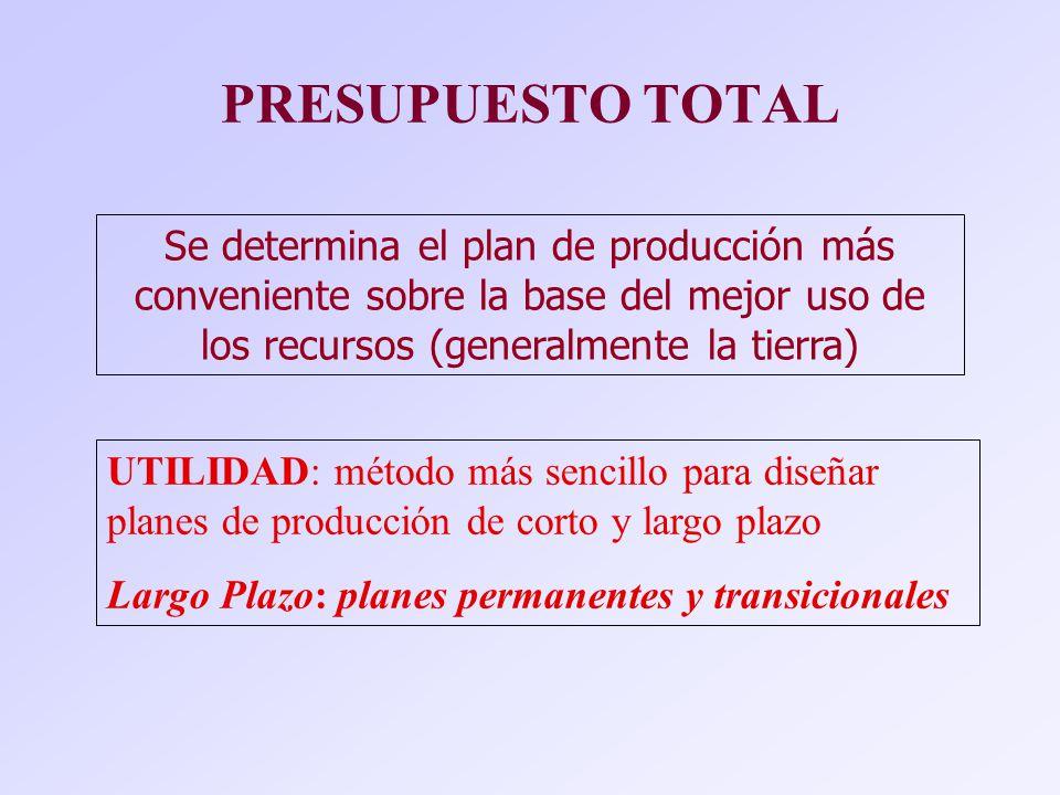 PRESUPUESTO TOTAL Se determina el plan de producción más conveniente sobre la base del mejor uso de los recursos (generalmente la tierra)