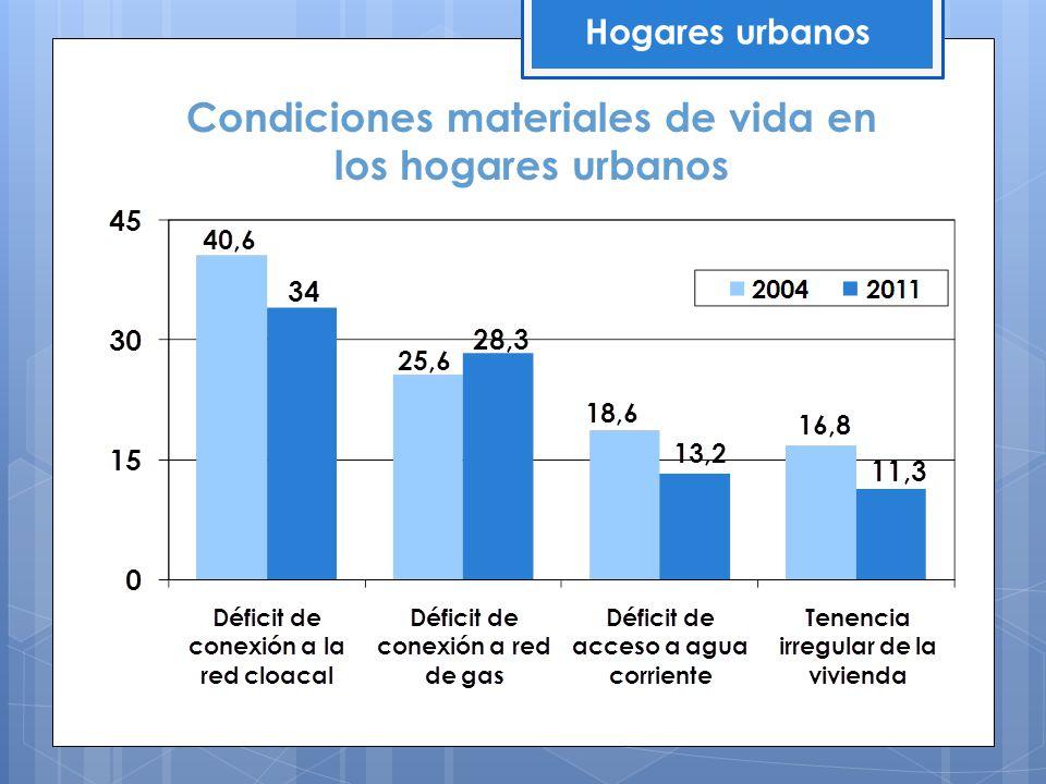 Condiciones materiales de vida en los hogares urbanos