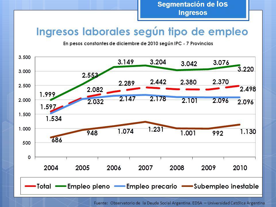 Segmentación de los Ingresos Ingresos laborales según tipo de empleo