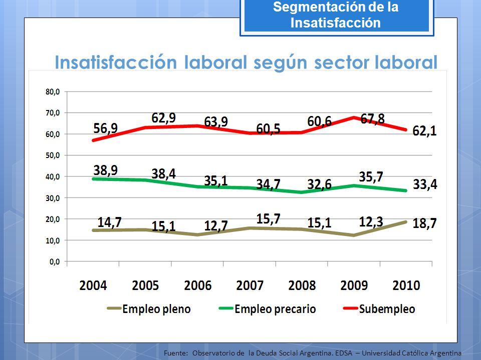 Insatisfacción laboral según sector laboral