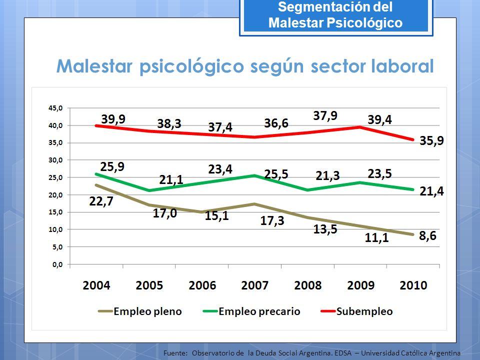 Malestar psicológico según sector laboral
