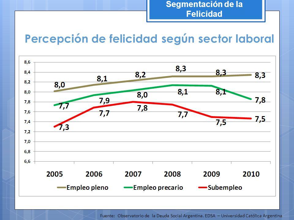 Percepción de felicidad según sector laboral