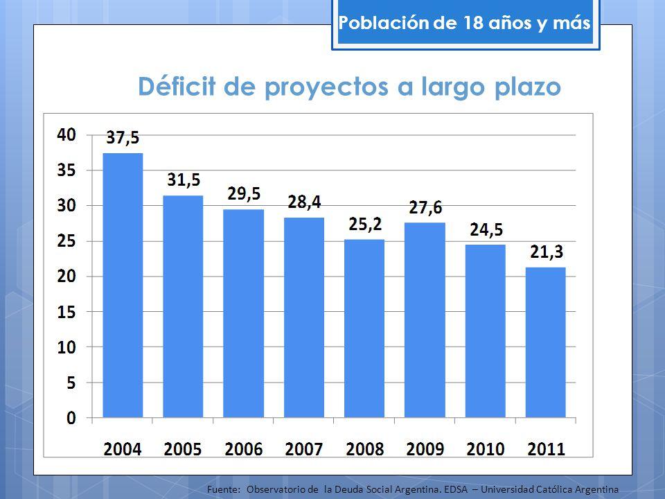 Déficit de proyectos a largo plazo
