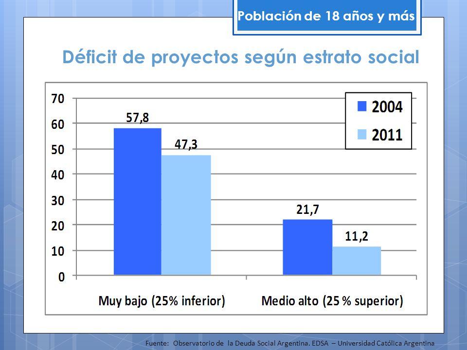 Déficit de proyectos según estrato social