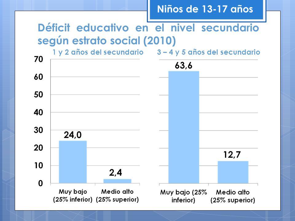 Déficit educativo en el nivel secundario según estrato social (2010)