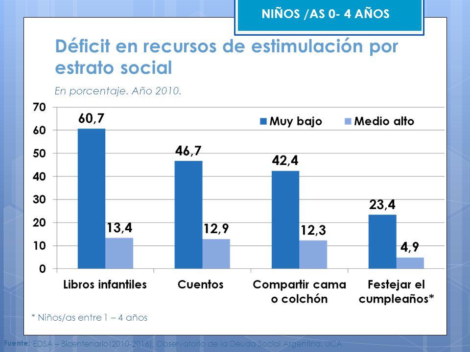 Déficit en recursos de estimulación por estrato social