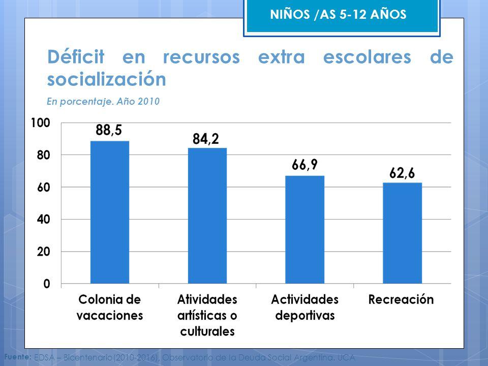 Déficit en recursos extra escolares de socialización