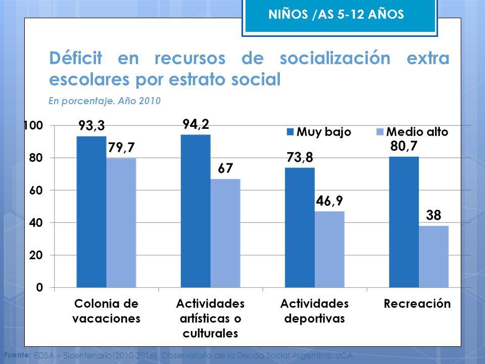 NIÑOS /AS 5-12 AÑOS Déficit en recursos de socialización extra escolares por estrato social. En porcentaje. Año 2010.