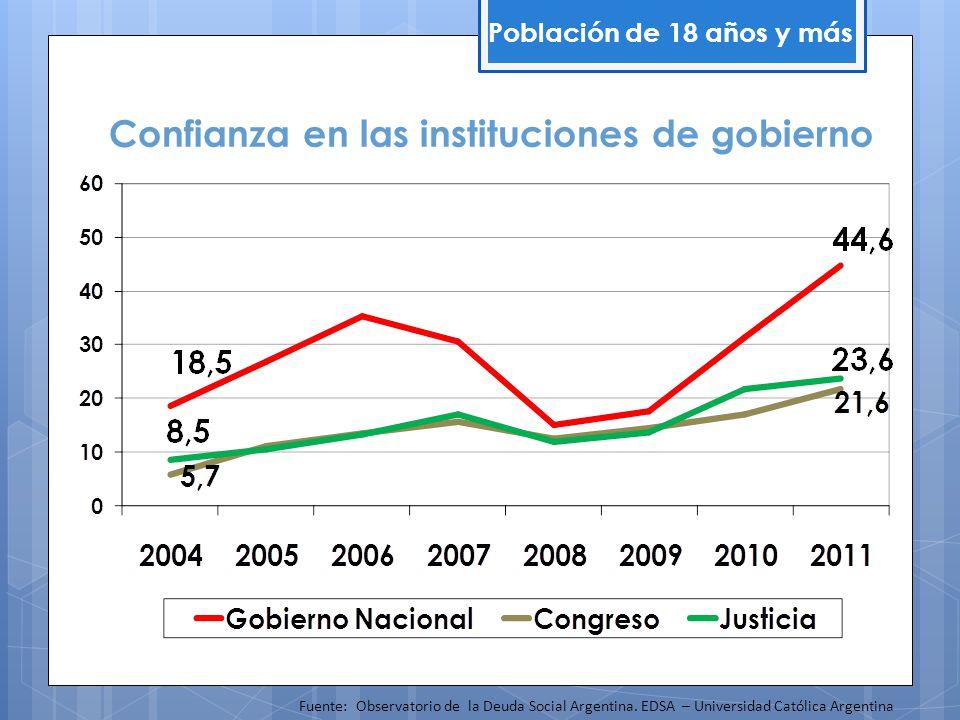 Confianza en las instituciones de gobierno