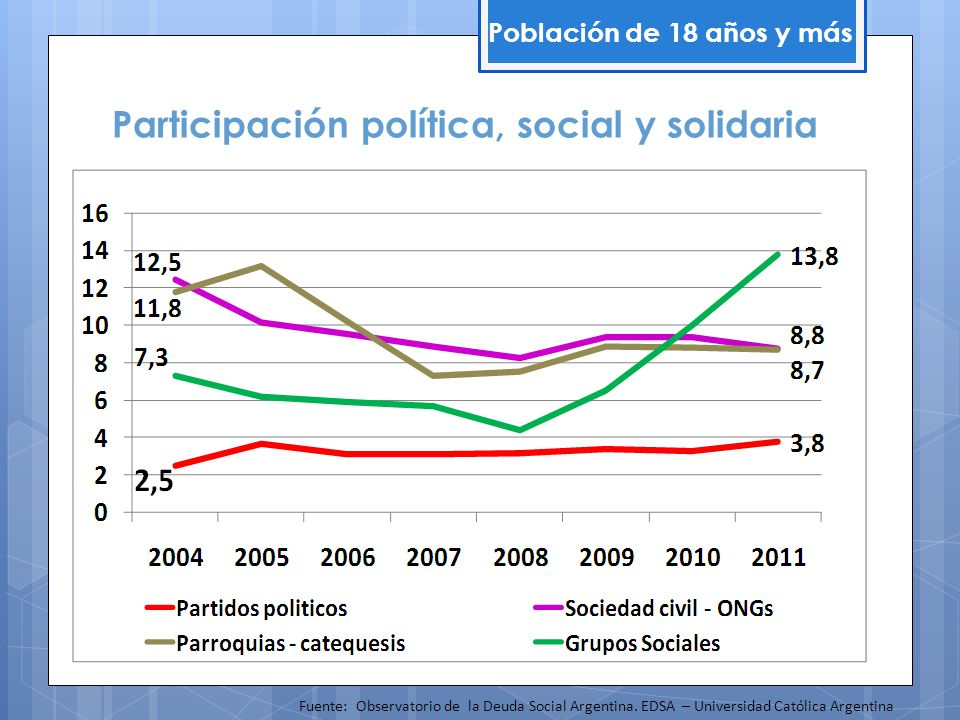 Participación política, social y solidaria