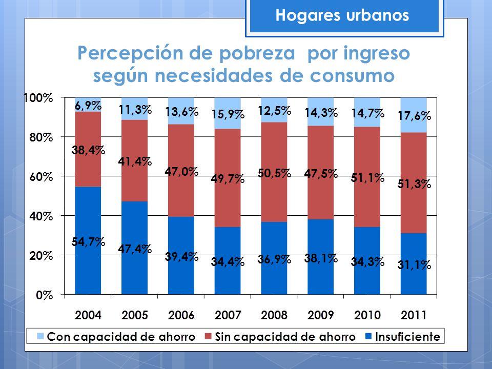 Percepción de pobreza por ingreso según necesidades de consumo