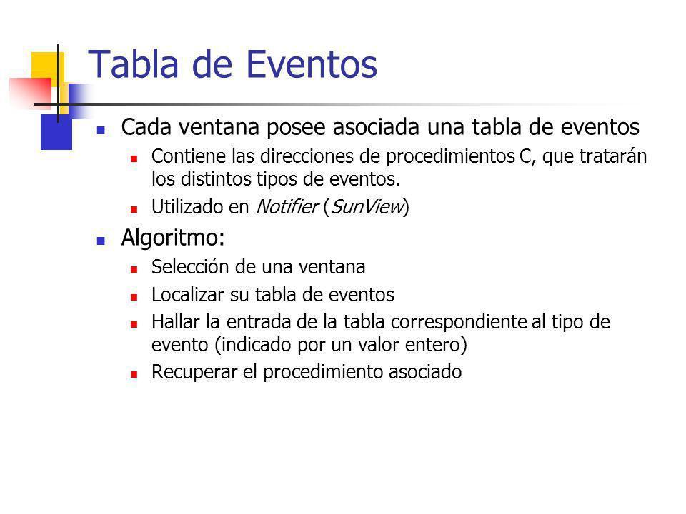 Tabla de Eventos Cada ventana posee asociada una tabla de eventos