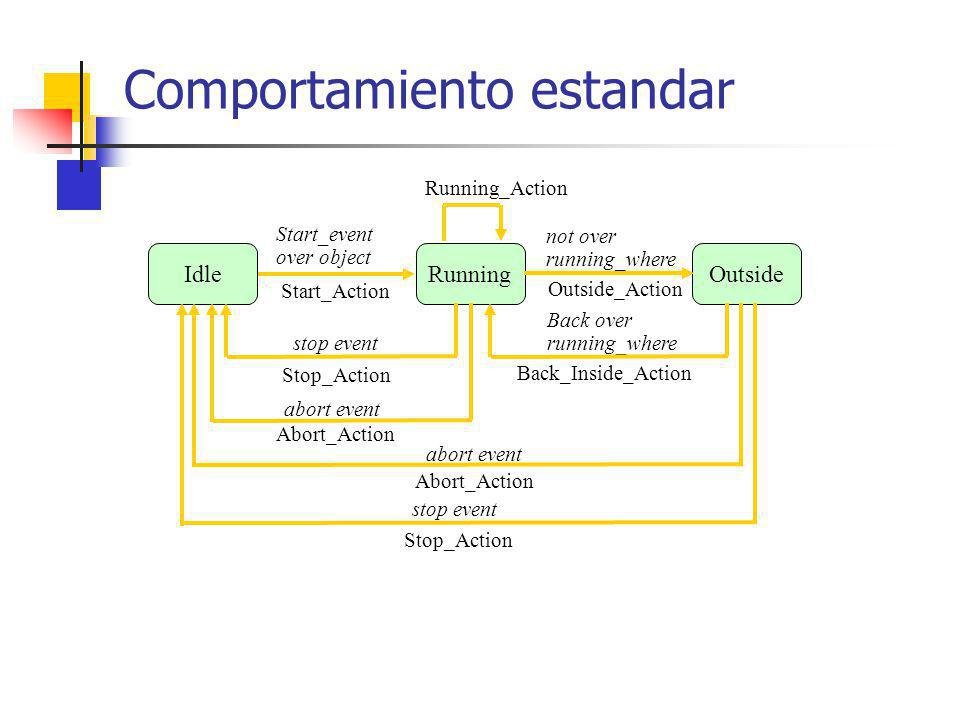 Comportamiento estandar