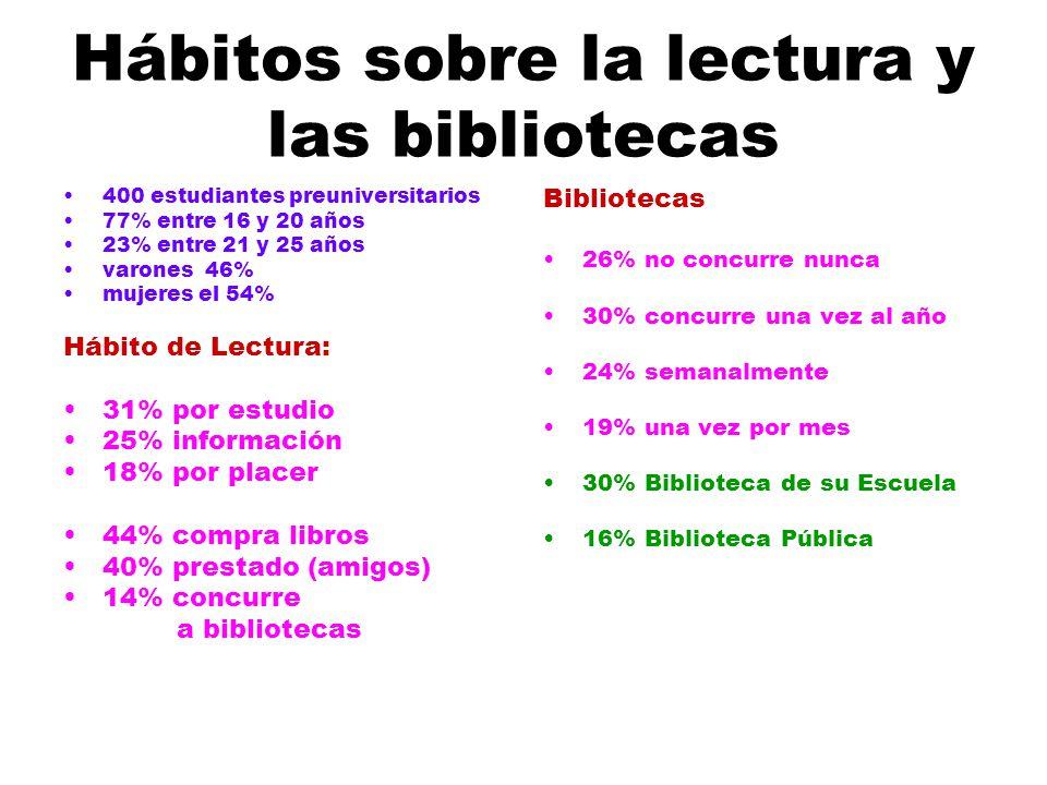 Hábitos sobre la lectura y las bibliotecas