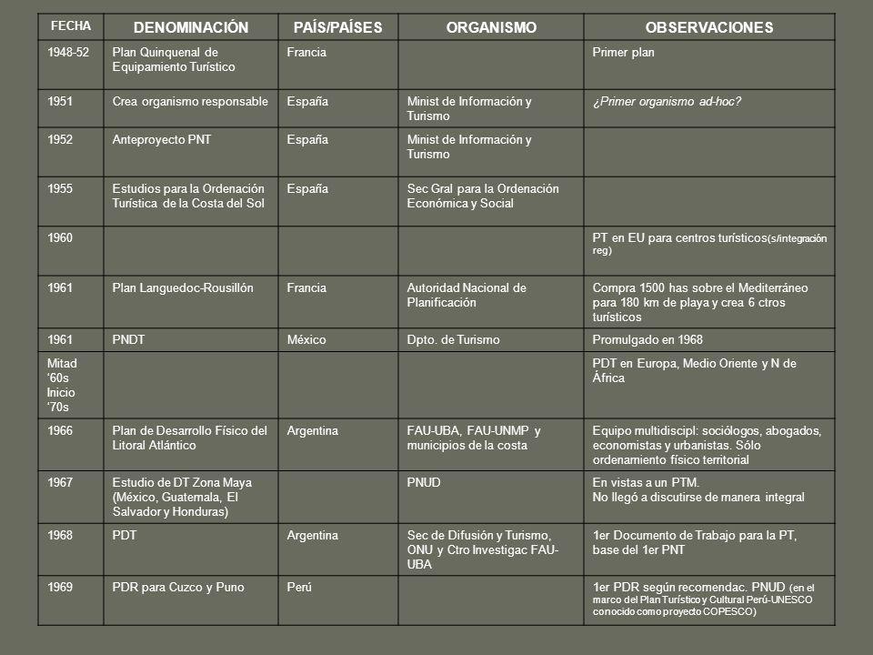 DENOMINACIÓN PAÍS/PAÍSES ORGANISMO OBSERVACIONES