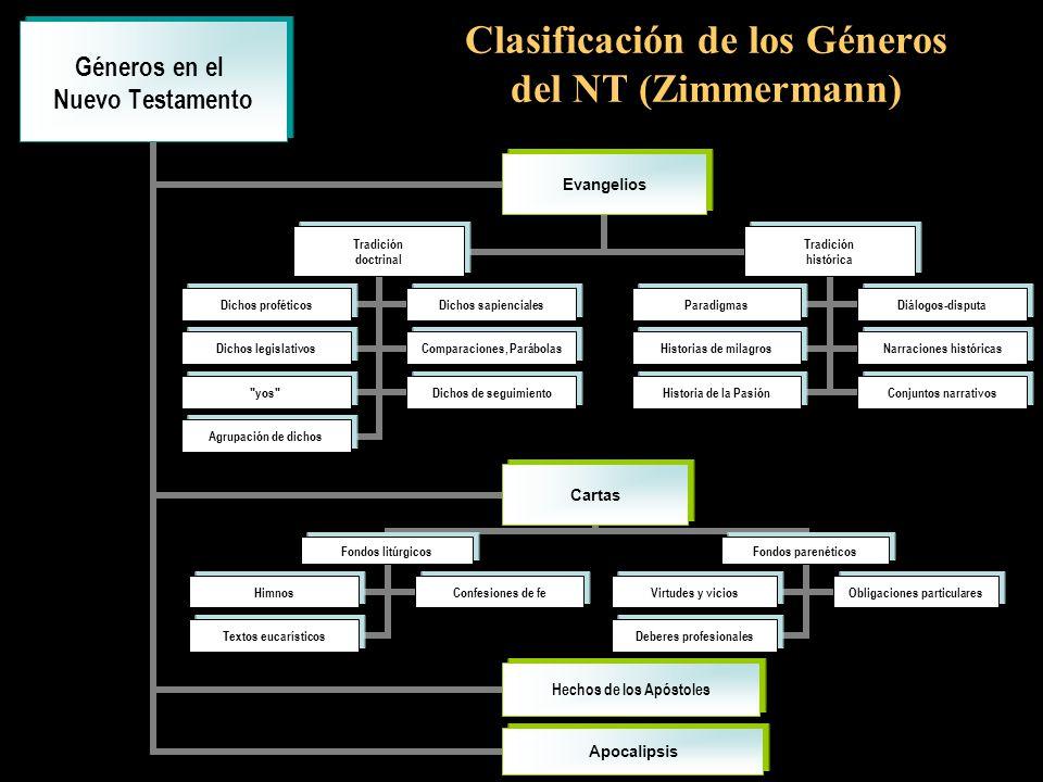 Clasificación de los Géneros del NT (Zimmermann)
